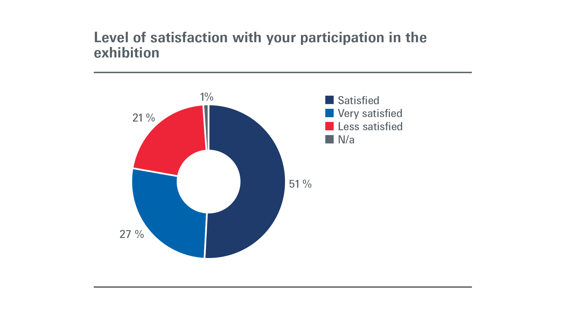 Emitex Simatex Confemaq: Exhibitors - Level of satisfaction