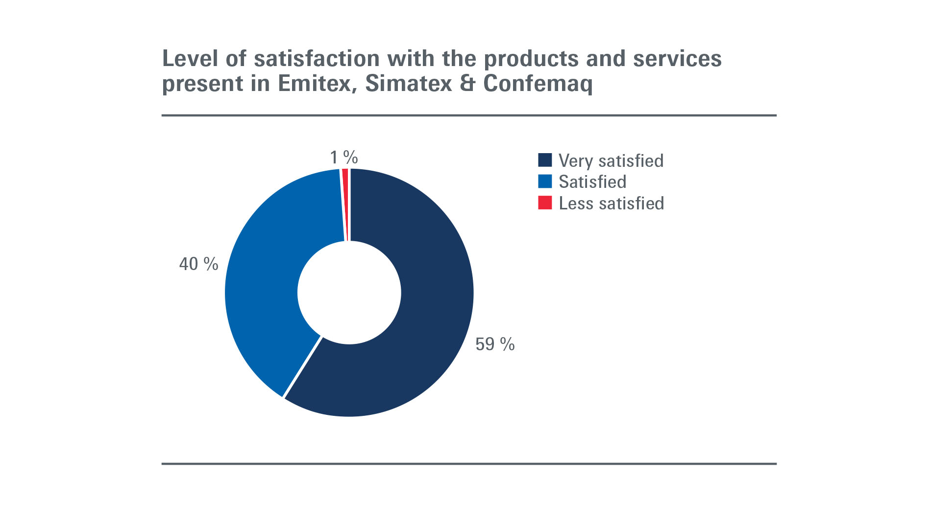 Emitex Simatex Confemaq: Visitors - Level of satisfaction