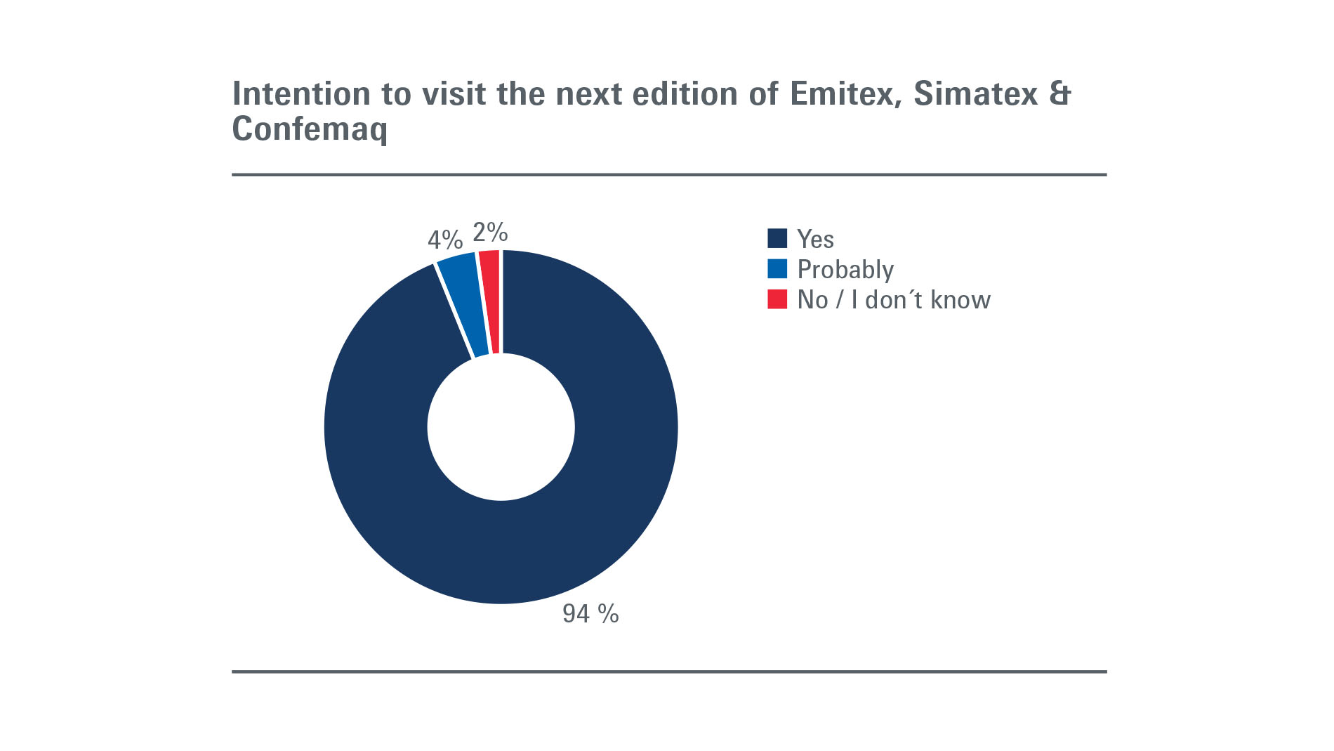 Emitex Simatex Confemaq: Visitors - Intention to participate in next edition